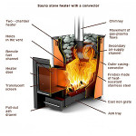 Sauna stove heater with convector. Inner structure.